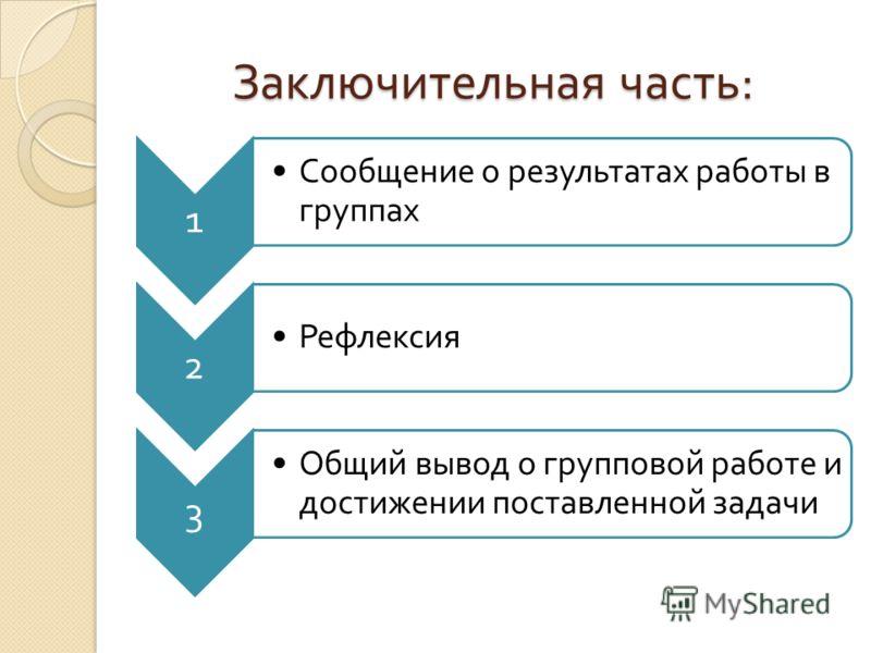 Заключительная часть : 1 Сообщение о результатах работы в группах 2 Рефлексия 3 Общий вывод о групповой работе и достижении поставленной задачи