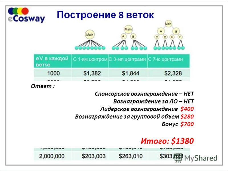 Ответ : Спонсорское вознаграждение – НЕТ Вознаграждение за ЛО – НЕТ Лидерское вознаграждение $400 Вознаграждение за групповой объем $280 Бонус $700 Итого: $1380
