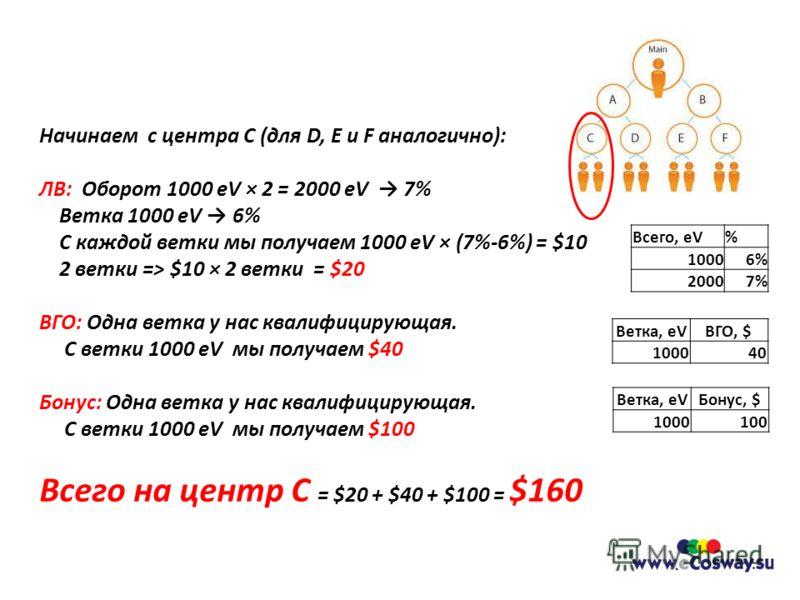 Начинаем с центра С (для D, E и F аналогично): ЛВ: Оборот 1000 eV × 2 = 2000 eV 7% Ветка 1000 eV 6% С каждой ветки мы получаем 1000 eV × (7%-6%) = $10 2 ветки => $10 × 2 ветки = $20 ВГО: Одна ветка у нас квалифицирующая. С ветки 1000 eV мы получаем $