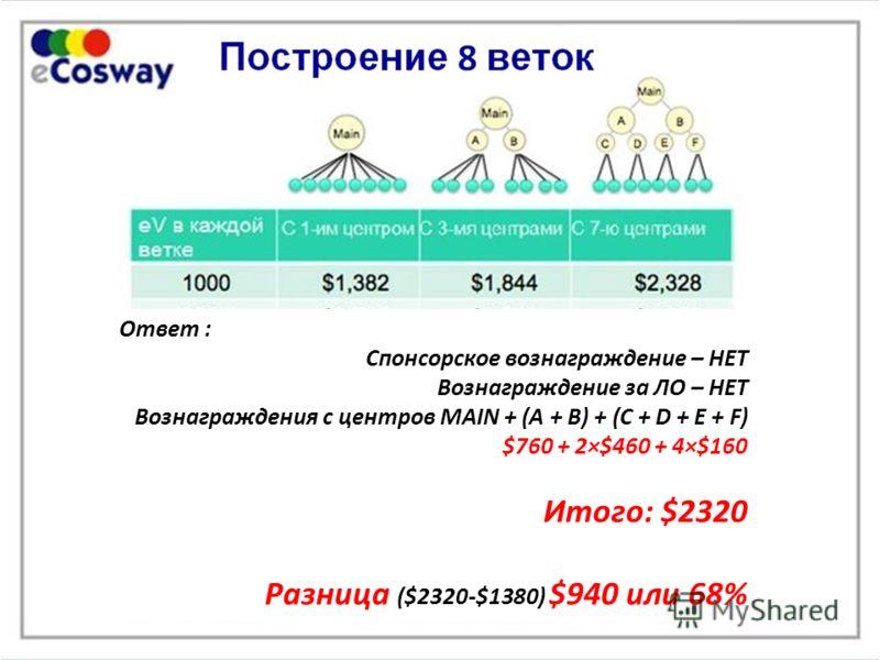 Ответ : Спонсорское вознаграждение – НЕТ Вознаграждение за ЛО – НЕТ Вознаграждения с центров MAIN + (A + B) + (C + D + E + F) $760 + 2 × $460 + 4 × $160 Итого: $2320 Ответ : Спонсорское вознаграждение – НЕТ Вознаграждение за ЛО – НЕТ Вознаграждения с