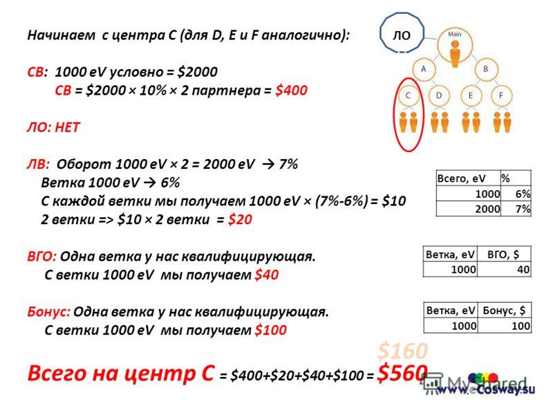 Начинаем с центра С (для D, E и F аналогично): СВ: 1000 eV условно = $2000 СВ = $2000 × 10% × 2 партнера = $400 ЛО: НЕТ ЛВ: Оборот 1000 eV × 2 = 2000 eV 7% Ветка 1000 eV 6% С каждой ветки мы получаем 1000 eV × (7%-6%) = $10 2 ветки => $10 × 2 ветки =