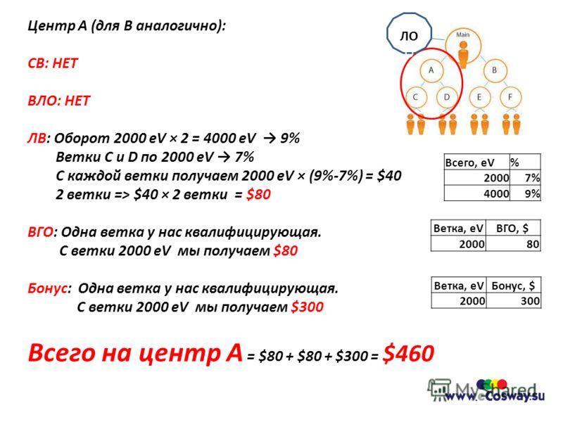 Центр A (для B аналогично): СВ: НЕТ ВЛО: НЕТ ЛВ: Оборот 2000 eV × 2 = 4000 eV 9% Ветки C и D по 2000 eV 7% С каждой ветки получаем 2000 eV × (9%-7%) = $40 2 ветки => $40 × 2 ветки = $80 ВГО: Одна ветка у нас квалифицирующая. С ветки 2000 eV мы получа