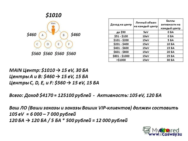 MAIN Центр: $1010 15 eV, 30 БА Центры A и B: $460 15 eV, 15 БА Центры C, D, E, и F: $560 15 eV, 15 БА Всего: Доход $4170 125100 рублей - Активность: 105 eV, 120 БА Ваш ЛО (Ваши заказы и заказы Ваших VIP-клиентов) должен составить 105 eV 6 000 – 7 000