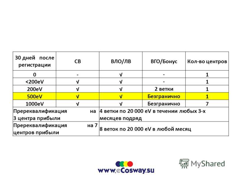 30 дней после регистрации СВВЛО/ЛВВГО/БонусКол-во центров 0--1