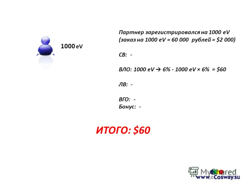 Партнер зарегистрировался на 1000 eV (заказ на 1000 eV 60 000 рублей $2 000) СВ: - ВЛО: 1000 eV 6% - 1000 eV × 6% = $60 ЛВ: - ВГО: - Бонус: - ИТОГО: $60 1000 eV