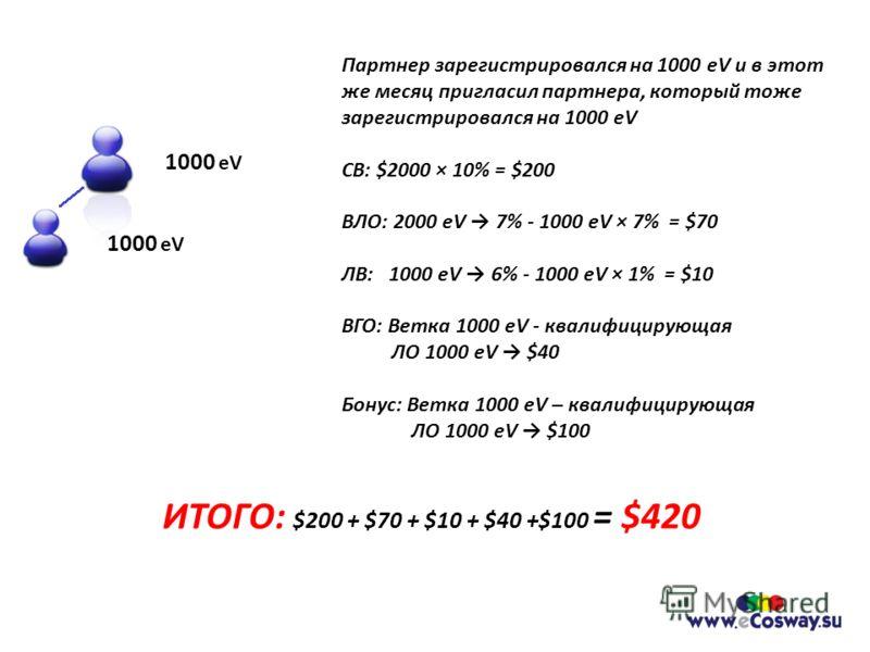 Партнер зарегистрировался на 1000 eV и в этот же месяц пригласил партнера, который тоже зарегистрировался на 1000 eV СВ: $2000 × 10% = $200 ВЛО: 2000 eV 7% - 1000 eV × 7% = $70 ЛВ: 1000 eV 6% - 1000 eV × 1% = $10 ВГО: Ветка 1000 eV - квалифицирующая