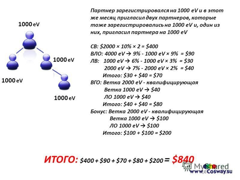 Партнер зарегистрировался на 1000 eV и в этот же месяц пригласил двух партнеров, которые тоже зарегистрировались на 1000 eV и, один из них, пригласил партнера на 1000 eV СВ: $2000 × 10% × 2 = $400 ВЛО: 4000 eV 9% - 1000 eV × 9% = $90 ЛВ: 1000 eV 6% -