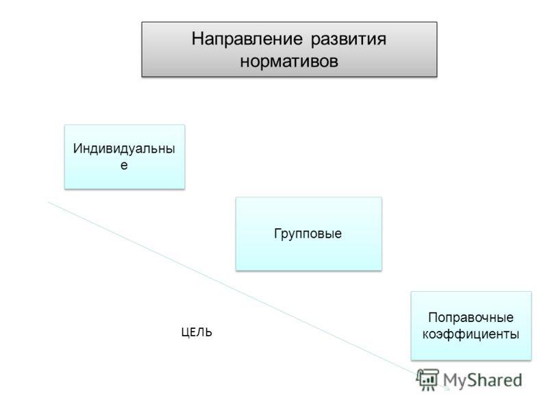 Направление развития нормативов Индивидуальны е Групповые Поправочные коэффициенты ЦЕЛЬ