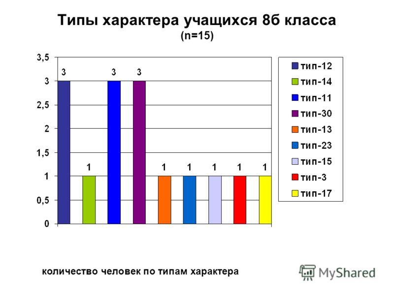 Типы характера учащихся 8б класса (n=15) количество человек по типам характера