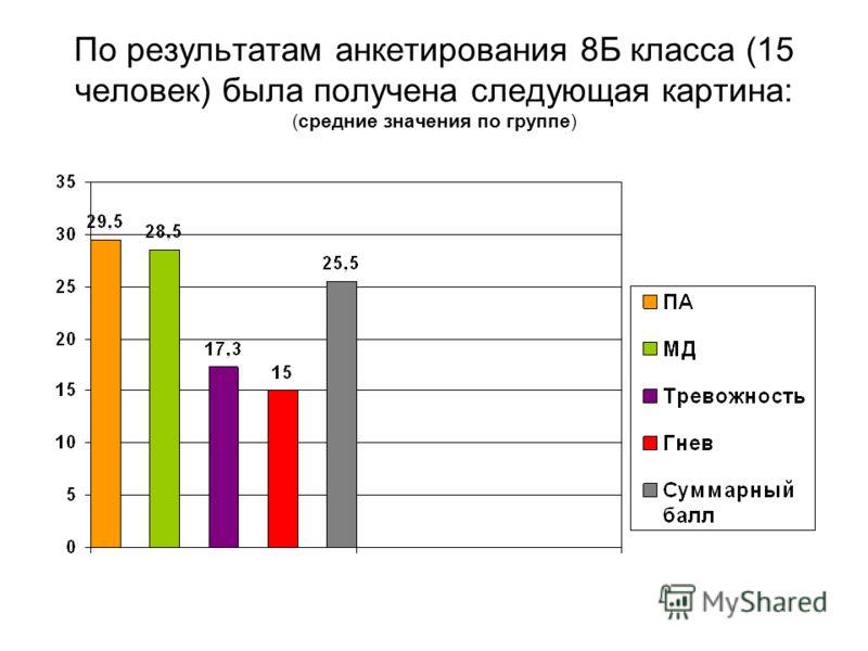 По результатам анкетирования 8Б класса (15 человек) была получена следующая картина: (средние значения по группе)