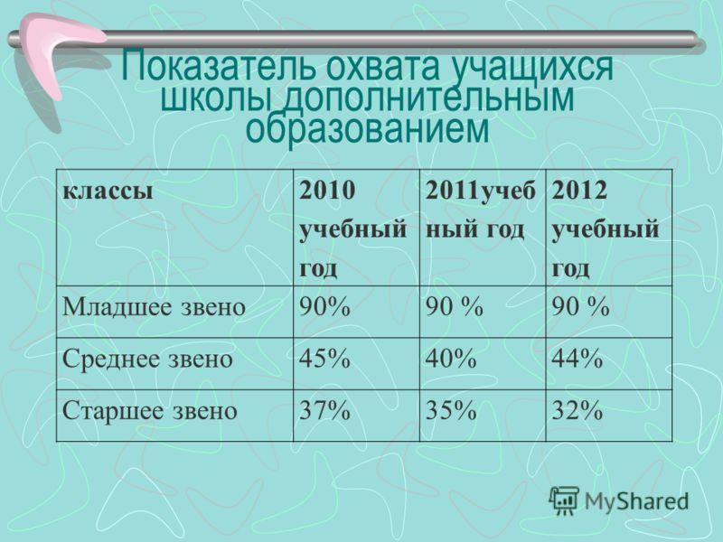 Показатель охвата учащихся школы дополнительным образованием классы 2010 учебный год 2011учеб ный год 2012 учебный год Младшее звено90% Среднее звено45%40%44% Старшее звено37%35%32%