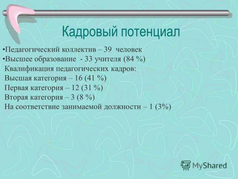 Педагогический коллектив – 39 человек Высшее образование - 33 учителя (84 %) Квалификация педагогических кадров: Высшая категория – 16 (41 %) Первая категория – 12 (31 %) Вторая категория – 3 (8 %) На соответствие занимаемой должности – 1 (3%) Кадров