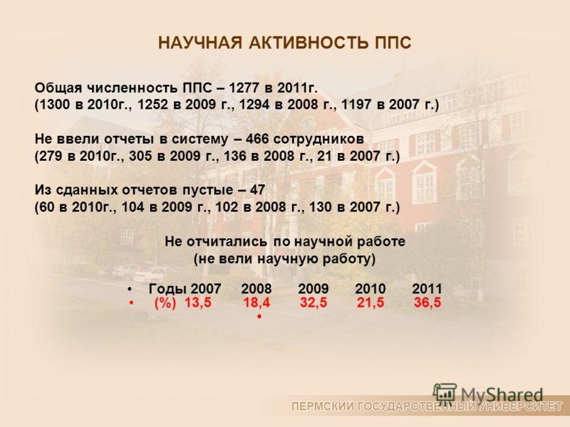 НАУЧНАЯ АКТИВНОСТЬ ППС Общая численность ППС – 1277 в 2011г. (1300 в 2010г., 1252 в 2009 г., 1294 в 2008 г., 1197 в 2007 г.) Не ввели отчеты в систему – 466 сотрудников (279 в 2010г., 305 в 2009 г., 136 в 2008 г., 21 в 2007 г.) Из сданных отчетов пус