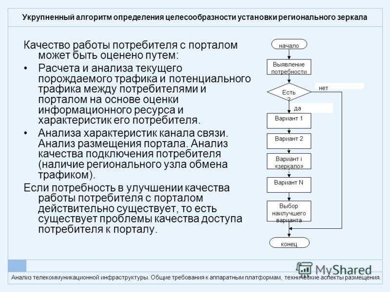 Анализ телекоммуникационной инфраструктуры. Общие требования к аппаратным платформам, технические аспекты размещения. Укрупненный алгоритм определения целесообразности установки регионального зеркала Качество работы потребителя с порталом может быть