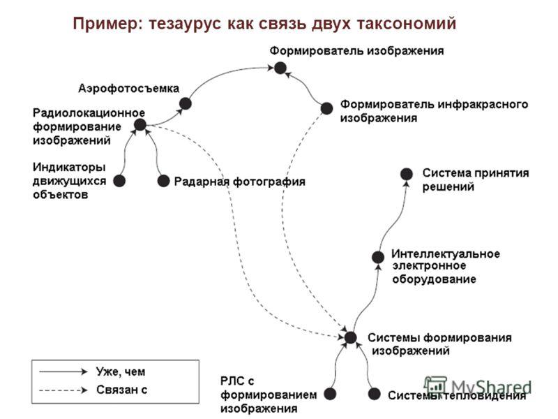 Пример: тезаурус как связь двух таксономий