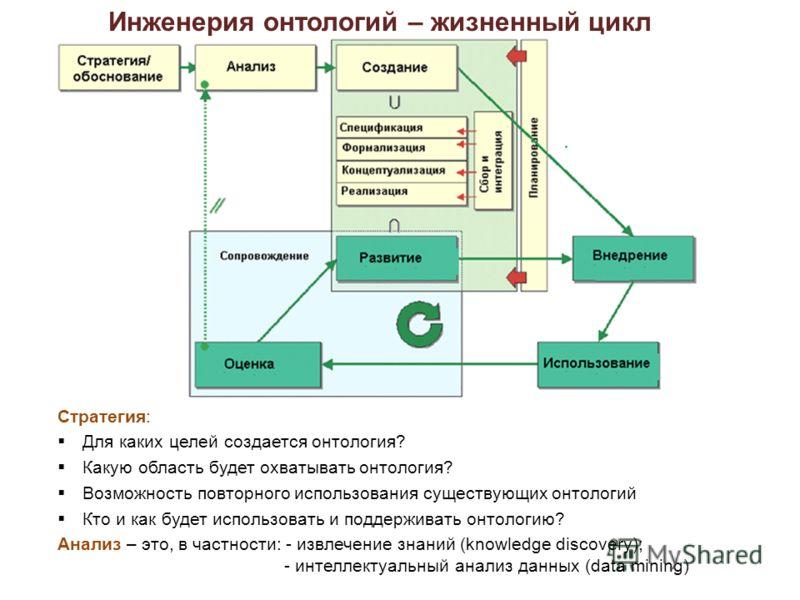 Инженерия онтологий – жизненный цикл Стратегия: Для каких целей создается онтология? Какую область будет охватывать онтология? Возможность повторного использования существующих онтологий Кто и как будет использовать и поддерживать онтологию? Анализ –