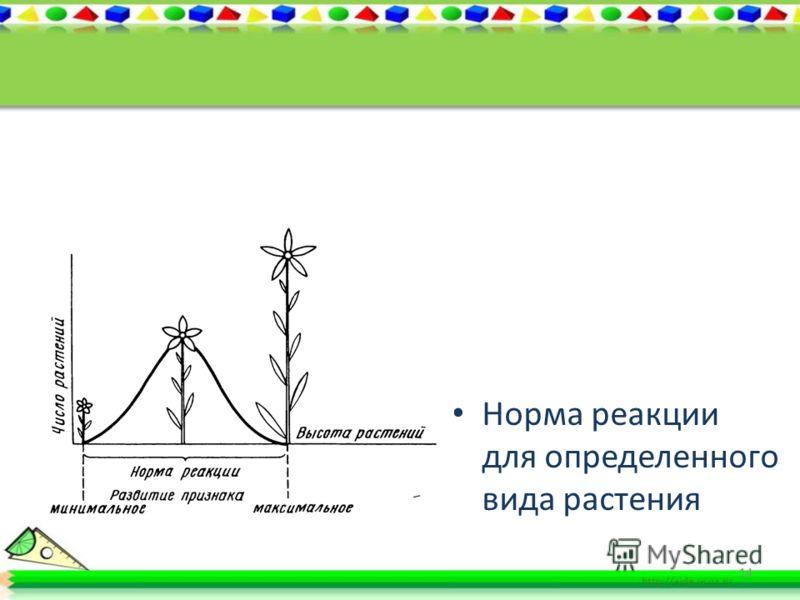 Обусловленность пределов изменчивости генотипом Норма реакции- степень варьирования признака от минимального до максимального значения.