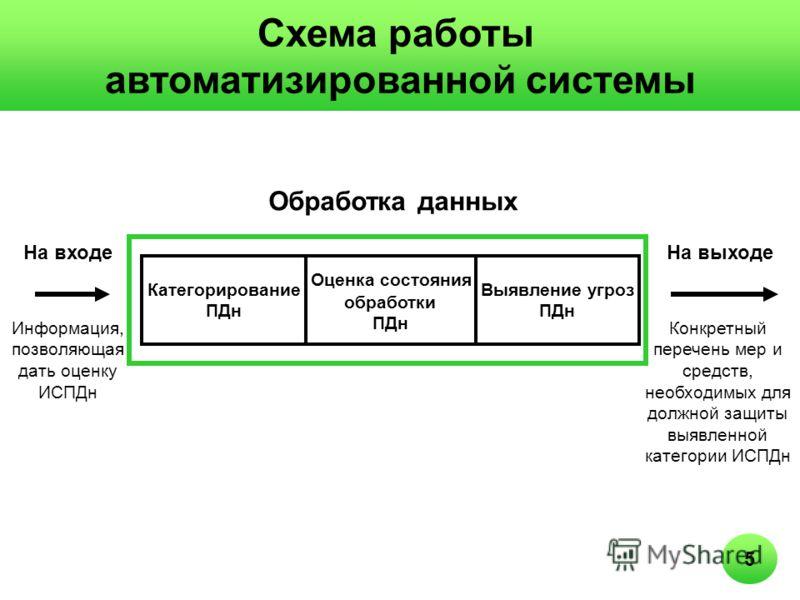 Схема работы автоматизированной системы Информация, позволяющая дать оценку ИСПДн Категорирование ПДн Выявление угроз ПДн Конкретный перечень мер и средств, необходимых для должной защиты выявленной категории ИСПДн Оценка состояния обработки ПДн На в