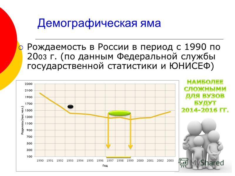 Демографическая яма Рождаемость в России в период с 1990 по 20 03 г. (по данным Федеральной службы государственной статистики и ЮНИСЕФ)
