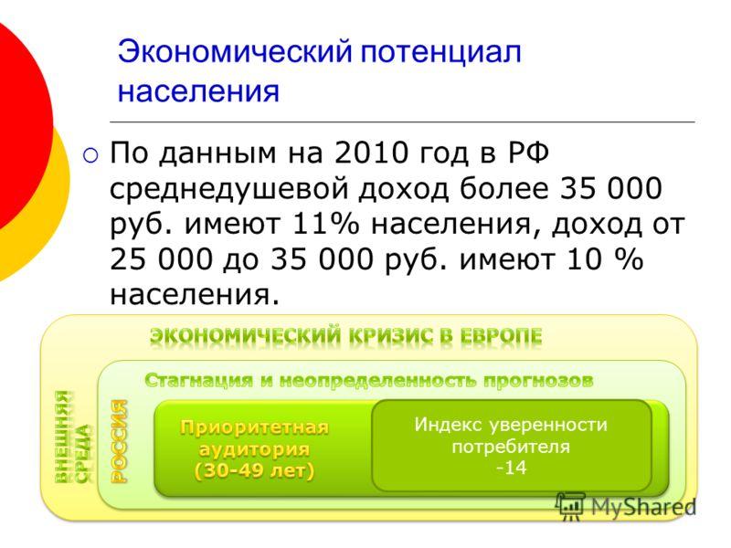 Экономический потенциал населения По данным на 2010 год в РФ среднедушевой доход более 35 000 руб. имеют 11% населения, доход от 25 000 до 35 000 руб. имеют 10 % населения. Индекс уверенности потребителя -14