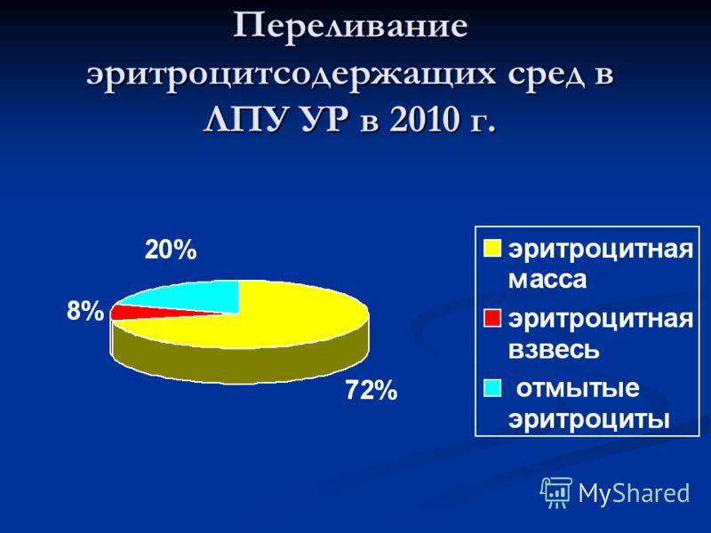Переливание эритроцитсодержащих сред в ЛПУ УР в 2010 г.