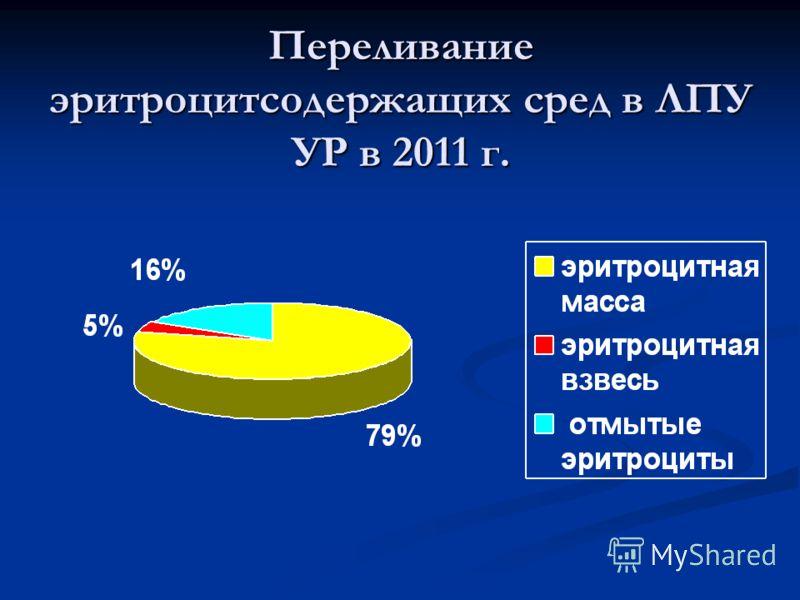 Переливание эритроцитсодержащих сред в ЛПУ УР в 2011 г.