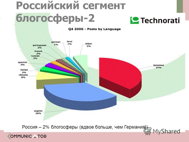 Почему Россия? Россия – 2% блогосферы (вдвое больше, чем Германия!) Российский сегмент блогосферы-2