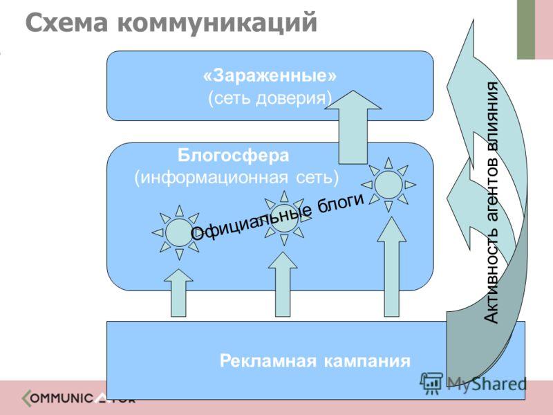 Рекламная кампания «Зараженные» (сеть доверия) Блогосфера (информационная сеть) Активность агентов влияния Официальные блоги Схема коммуникаций