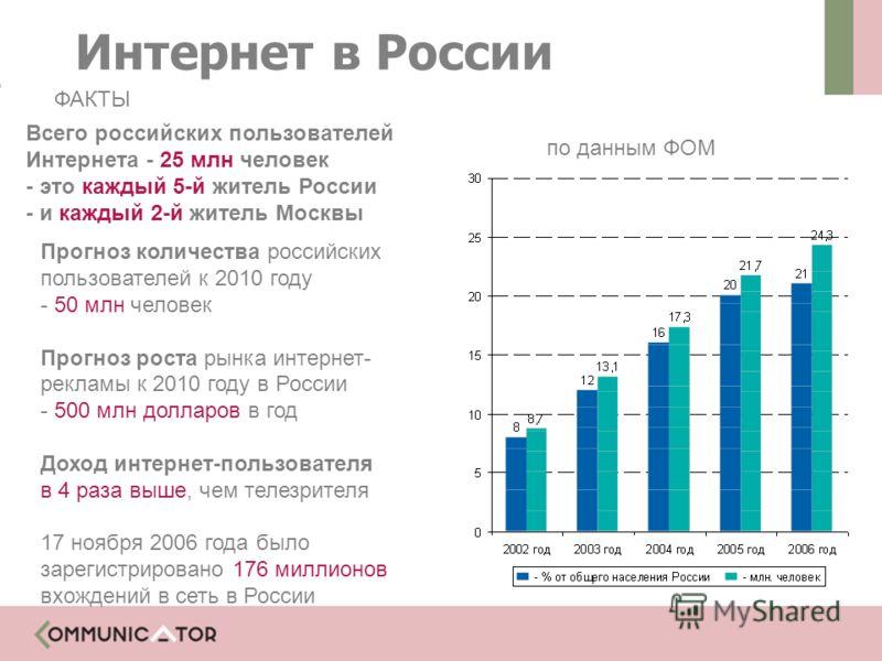 Всего российских пользователей Интернета - 25 млн человек - это каждый 5-й житель России - и каждый 2-й житель Москвы по данным ФОМ Прогноз количества российских пользователей к 2010 году - 50 млн человек Прогноз роста рынка интернет- рекламы к 2010