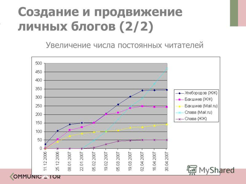 Создание и продвижение личных блогов (2/2) Увеличение числа постоянных читателей