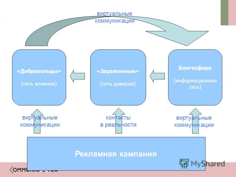 Рекламная кампания Блогосфера (информационная сеть) «Зараженные» (сеть доверия) «Добровольцы» (сеть влияния) виртуальные коммуникации контакты в реальности виртуальные коммуникации виртуальные коммуникации