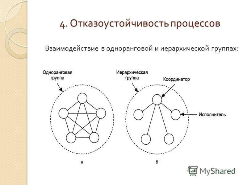 4. Отказоустойчивость процессов Взаимодействие в одноранговой и иерархической группах: