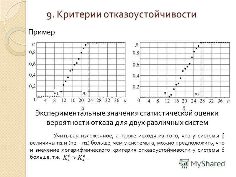 Пример Экспериментальные значения статистической оценки вероятности отказа для двух различных систем Учитывая изложенное, а также исходя из того, что у системы б величины n1 и (n2 – n1) больше, чем у системы а, можно предположить, что и значение лога