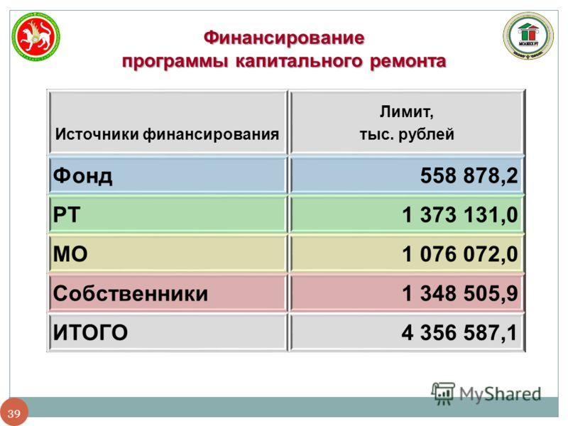 39 Финансирование программы капитального ремонта Источники финансирования Лимит, тыс. рублей Фонд558 878,2 РТ1 373 131,0 МО1 076 072,0 Собственники1 348 505,9 ИТОГО4 356 587,1