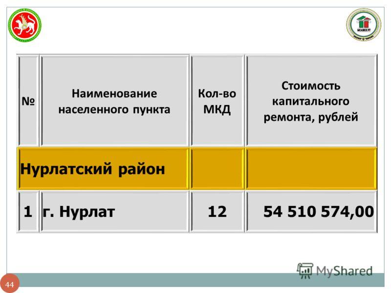 44 Наименование населенного пункта Кол-во МКД Стоимость капитального ремонта, рублей Нурлатский район 1г. Нурлат1254 510 574,00