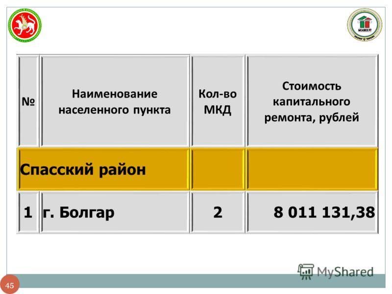 45 Наименование населенного пункта Кол-во МКД Стоимость капитального ремонта, рублей Спасский район 1г. Болгар28 011 131,38