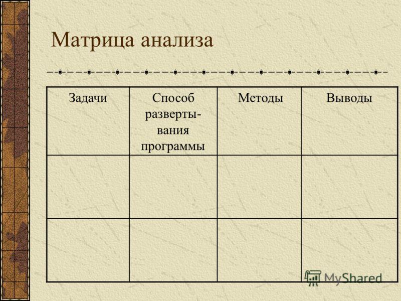 Матрица анализа ЗадачиСпособ разверты- вания программы МетодыВыводы