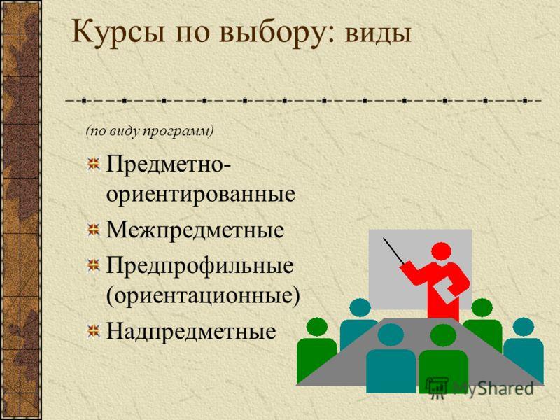 Курсы по выбору: виды (по виду программ) Предметно- ориентированные Межпредметные Предпрофильные (ориентационные) Надпредметные