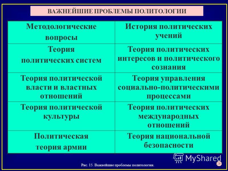 Конспект Лекций По Политологии-Скачать Бесплатно