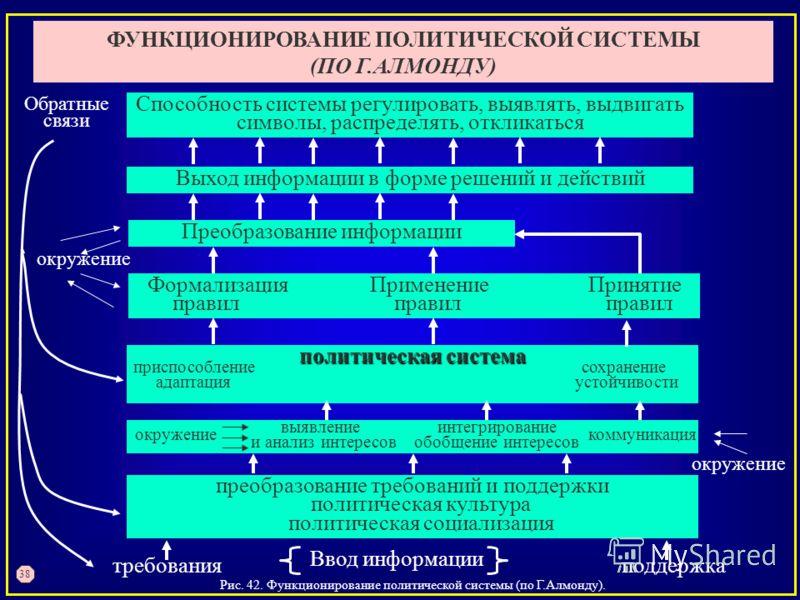 Рис. 42. Функционирование политической системы (по Г.Алмонду). ФУНКЦИОНИРОВАНИЕ ПОЛИТИЧЕСКОЙ СИСТЕМЫ (ПО Г.АЛМОНДУ) 38 Способность системы регулировать, выявлять, выдвигать символы, распределять, откликаться Выход информации в форме решений и действи