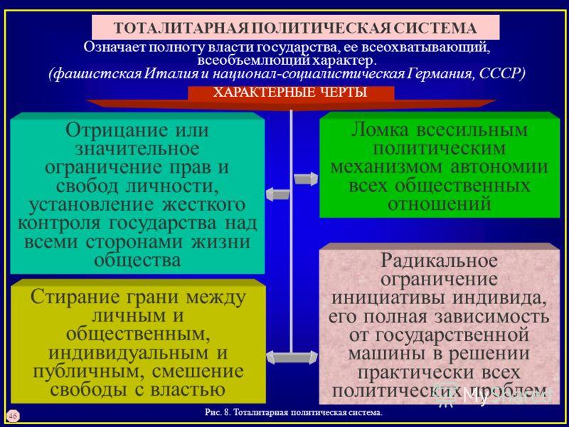 Рис. 8. Тоталитарная политическая система. 46 ТОТАЛИТАРНАЯ ПОЛИТИЧЕСКАЯ СИСТЕМА ХАРАКТЕРНЫЕ ЧЕРТЫ Радикальное ограничение инициативы индивида, его полная зависимость от государственной машины в решении практически всех политических проблем Ломка всес