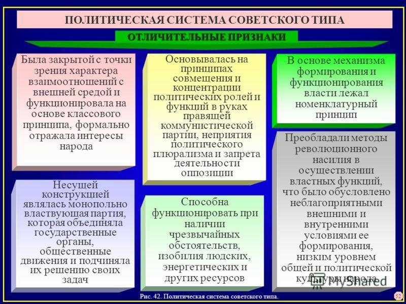 Рис. 42. Политическая система советского типа. 52 ПОЛИТИЧЕСКАЯ СИСТЕМА СОВЕТСКОГО ТИПА Была закрытой с точки зрения характера взаимоотношений с внешней средой и функционировала на основе классового принципа, формально отражала интересы народа Основыв