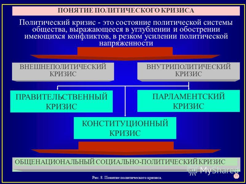 Рис. 8. Понятие политического кризиса. 77 ПОНЯТИЕ ПОЛИТИЧЕСКОГО КРИЗИСА ВНУТРИПОЛИТИЧЕСКИЙ КРИЗИС ВНЕШНЕПОЛИТИЧЕСКИЙ КРИЗИС ОБЩЕНАЦИОНАЛЬНЫЙ СОЦИАЛЬНО-ПОЛИТИЧЕСКИЙ КРИЗИС Политический кризис - это состояние политической системы общества, выражающееся