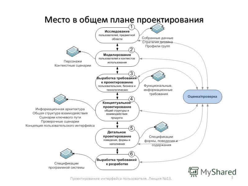 Место в общем плане проектирования Проектирование интерфейса пользователя. Лекция 13. 3