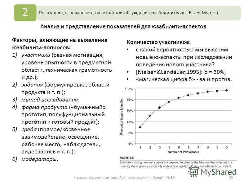 Проектирование интерфейса пользователя. Лекция 13.35 Показатели, основанные на аспектах для обсуждения юзабилити (Issues-Based Metrics) 2 Анализ и представление показателей для юзабилити-аспектов Факторы, влияющие на выявление юзабилити-вопросов: 1)у