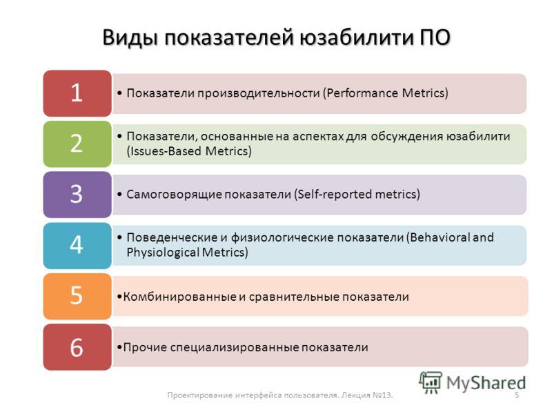 Виды показателей юзабилити ПО Проектирование интерфейса пользователя. Лекция 13.5 Показатели производительности (Performance Metrics) 1 Показатели, основанные на аспектах для обсуждения юзабилити (Issues-Based Metrics) 2 Самоговорящие показатели (Sel