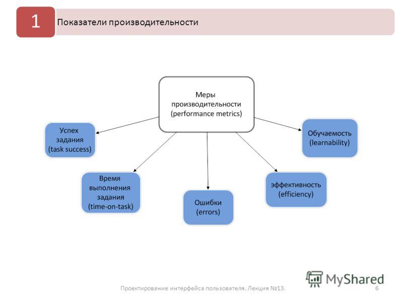 Проектирование интерфейса пользователя. Лекция 13.6 Показатели производительности 1