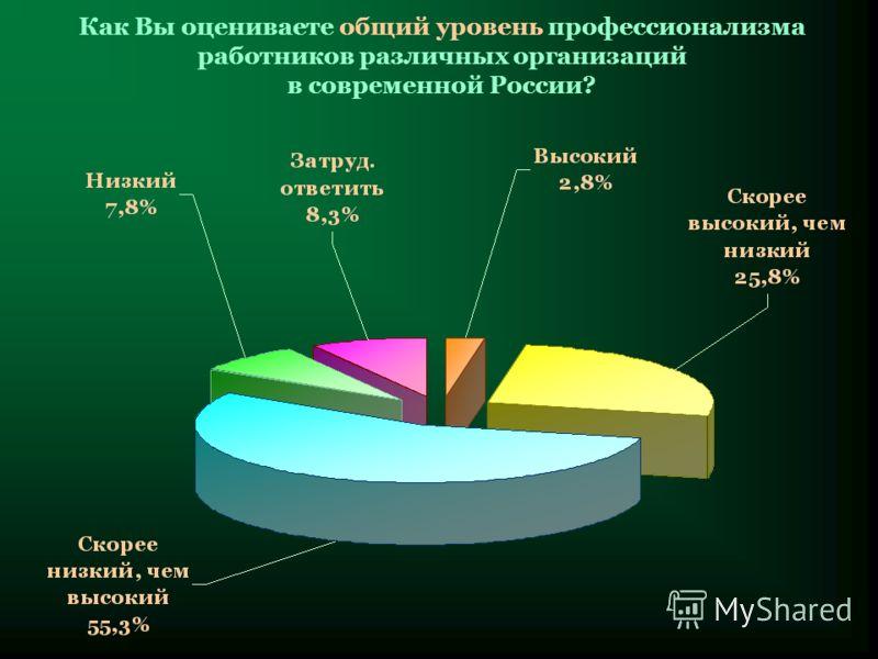 Как Вы оцениваете общий уровень профессионализма работников различных организаций в современной России?