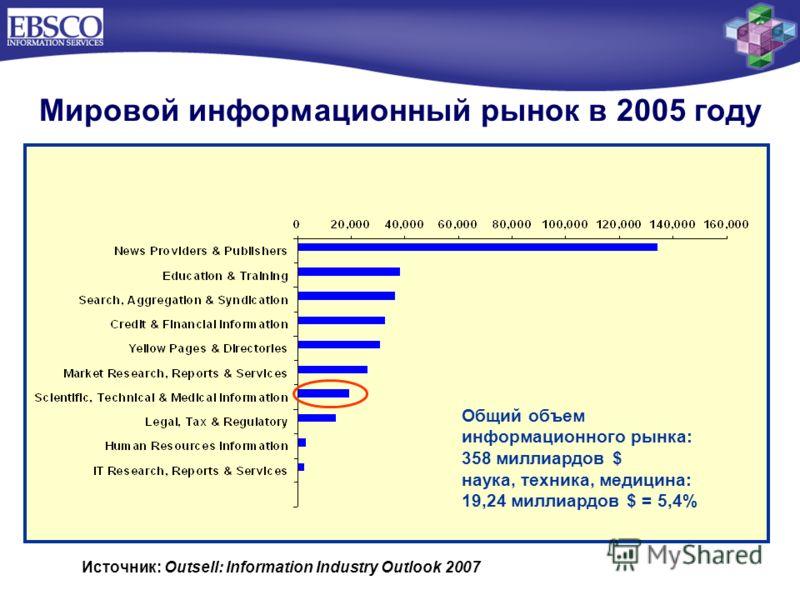 Мировой информационный рынок в 2005 году Общий объем информационного рынка: 358 миллиардов $ наука, техника, медицина: 19,24 миллиардов $ = 5,4% Источник: Outsell: Information Industry Outlook 2007