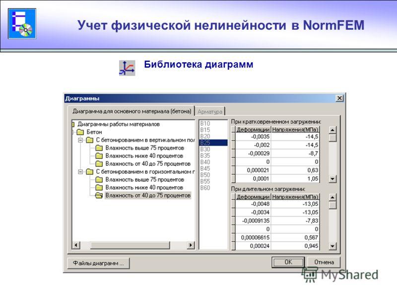 Таблицы для учета физической нелинейности Диаграммы работы материала Участки сечения Участки сечения арматуры Библиотека диаграмм
